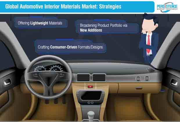 global automotive interior materials market strategies