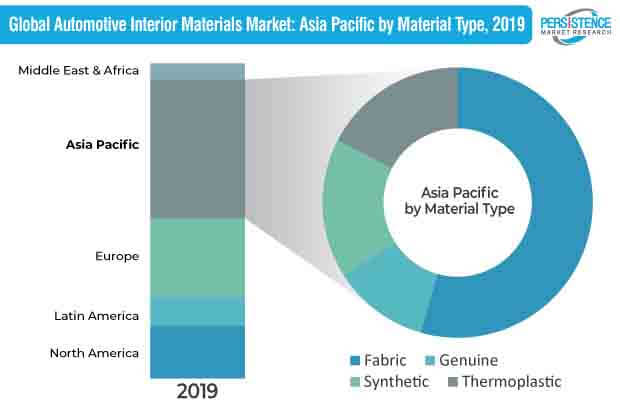 global automotive interior materials market