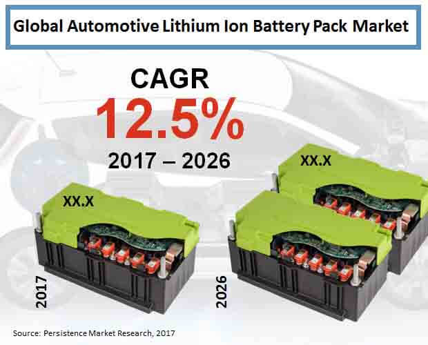 global automotive lithium ion battery pack market