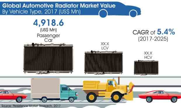 global automotive radiator market
