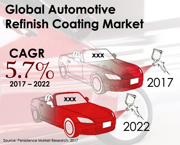 global-automotive-refinish-coating-market.JPG