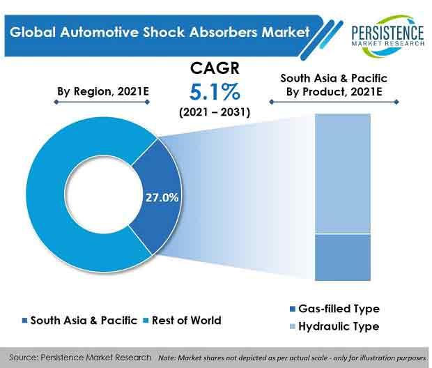 global-automotive-shock-absorbers-market