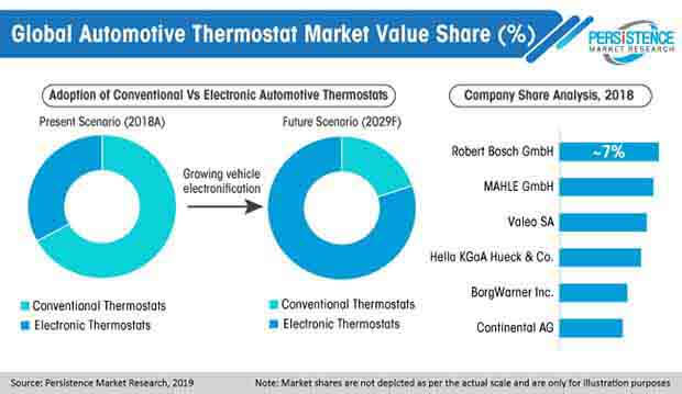 global automotive thermostat market value share