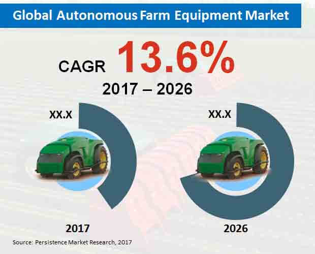 global autonomous farm equipment market