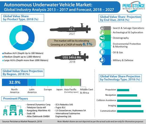 global autonomus underwater vehicle market