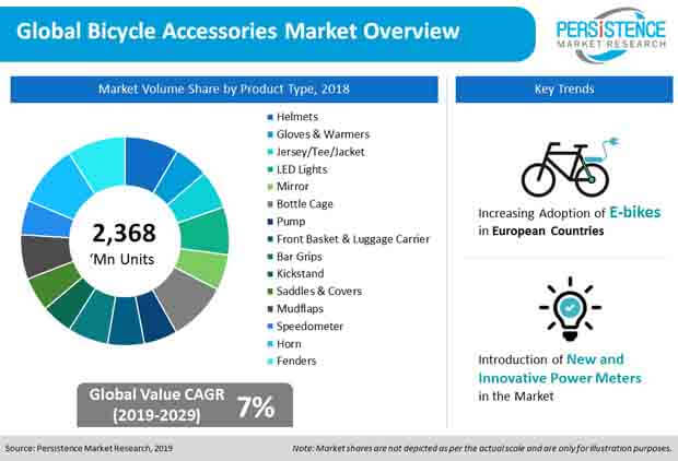 global bicycle accessories market