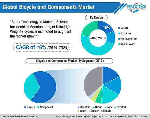 global bicycle and components market 01