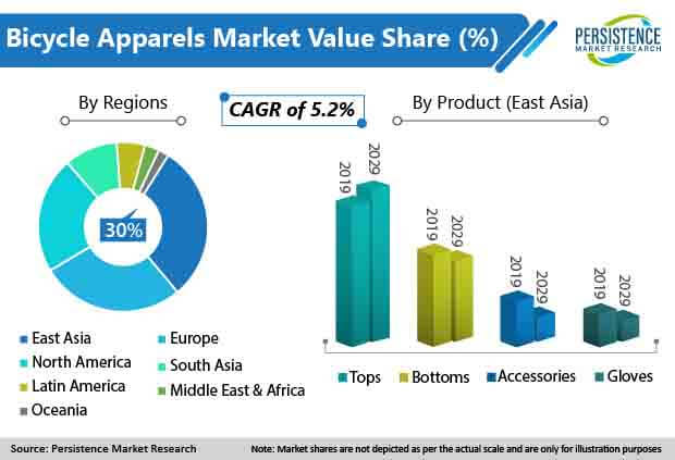 global bicycle apparels market