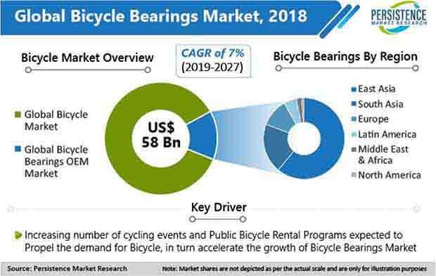 global bicycle bearings market 2019 27