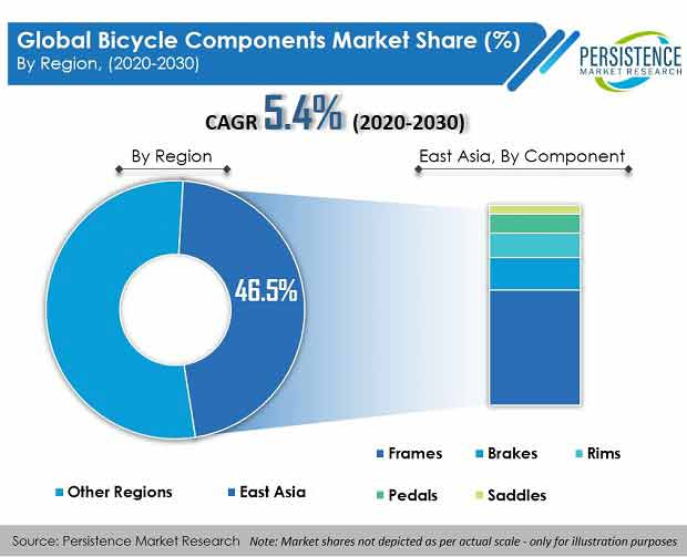 global bicycle components market