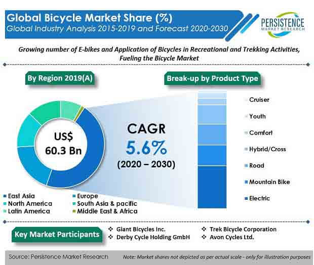 global bicycle market