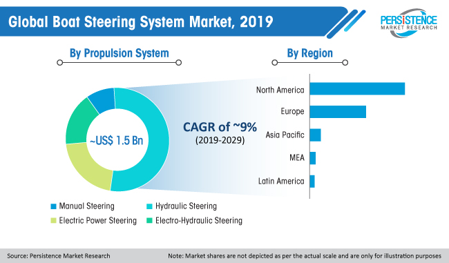 global boat steering system market