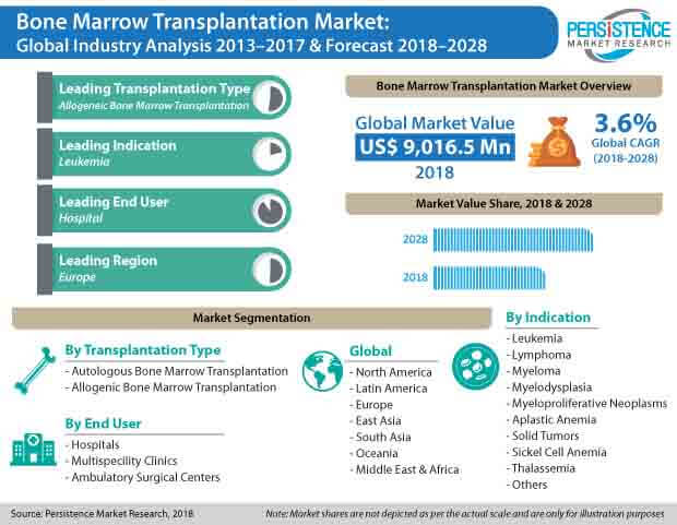 global bone marrow transplantation market