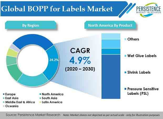 global bopp for labels market