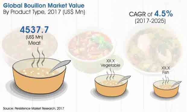 global bouillon market