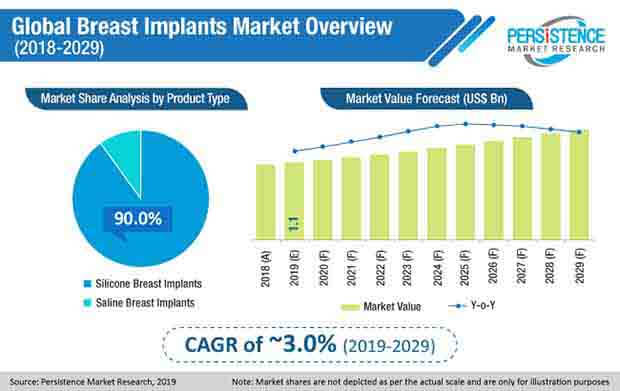 global breast implants market