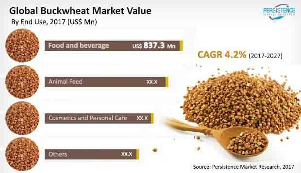 global buckwheat market