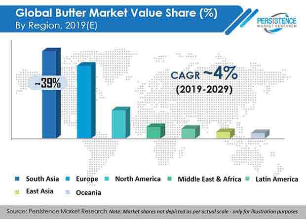 global butter market