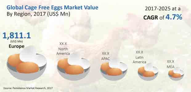 global cage free Eggs market