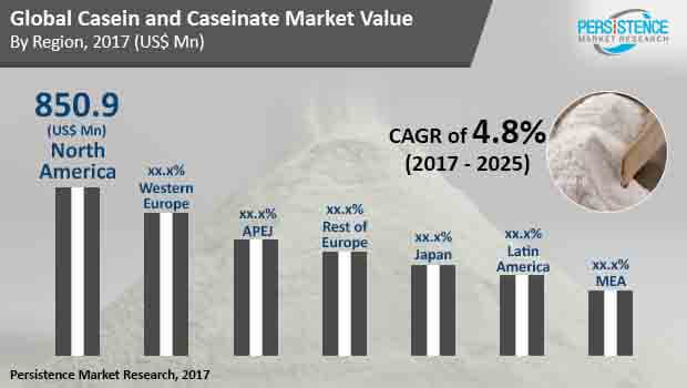 global casein and caseinate market