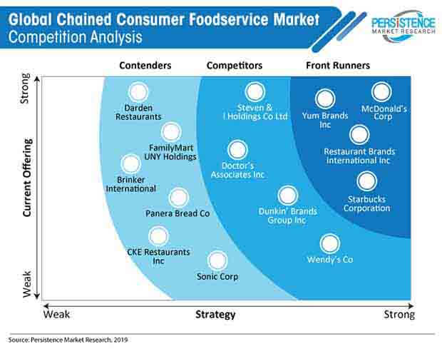 global chained consumer foodservice market