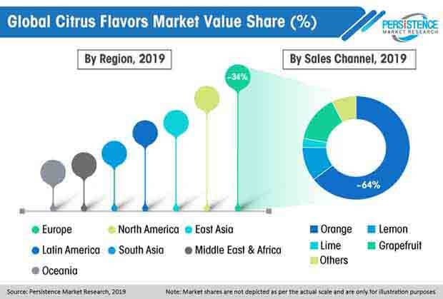 global citrus flavors market value share