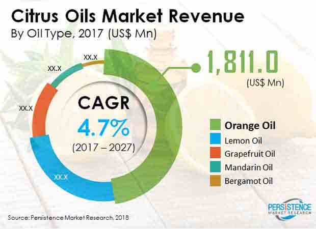 global citrus oils market