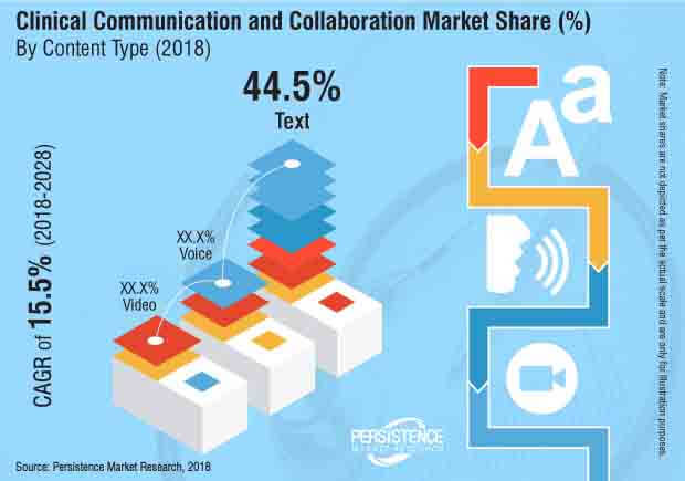 global clinical communications and collaboration market