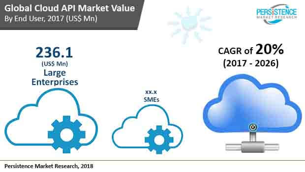 global cloud api market