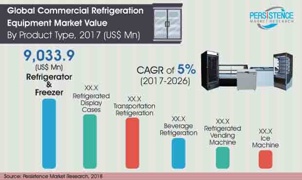 global-commercial-refrigeration-equipment-market.jpg
