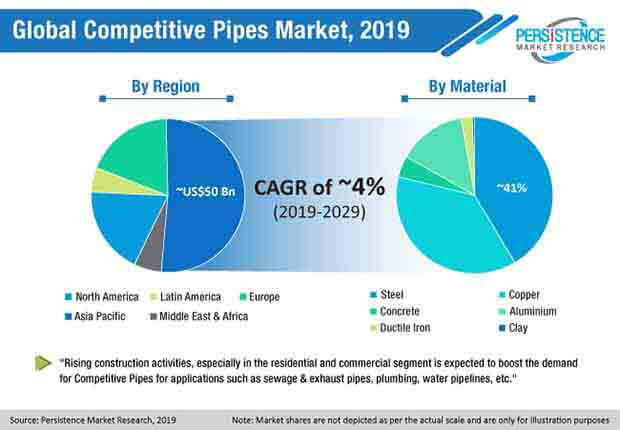 global competitive pipes market