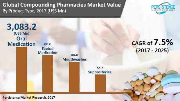 global compounding pharmacies market