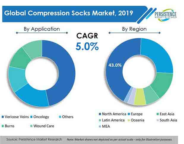 global compression socks market