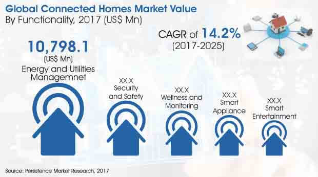 global connected homes market