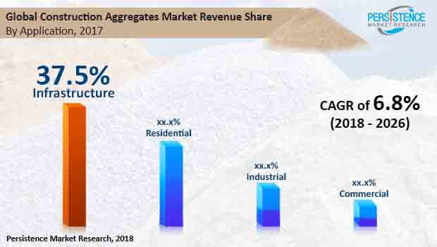 global construction aggregates market industry