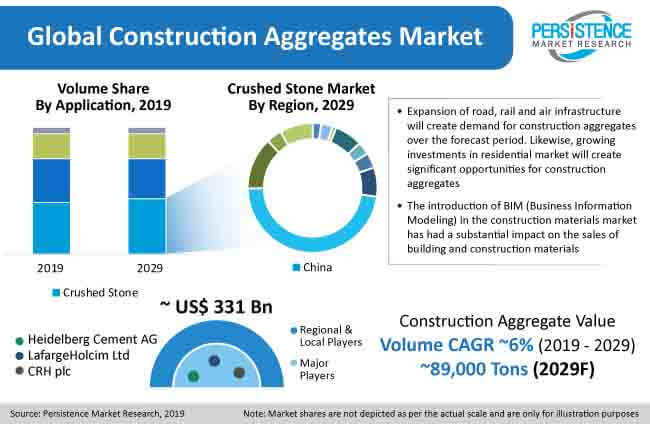 global construction aggregates market