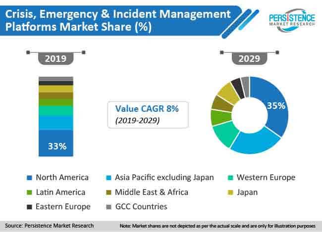 global crisis emergency and incident management platforms market