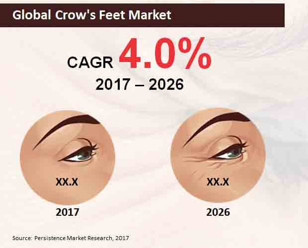 global crow's feet market
