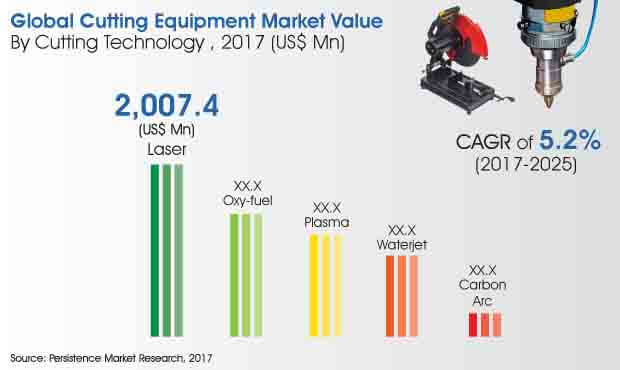 global cutting equipment market