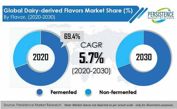 global dairy derived flavors market