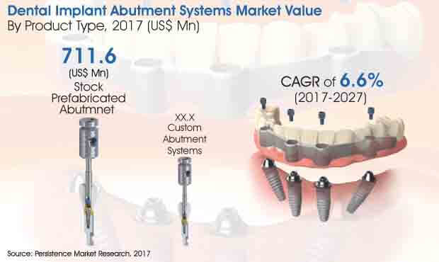 global dental implant abutment systems market