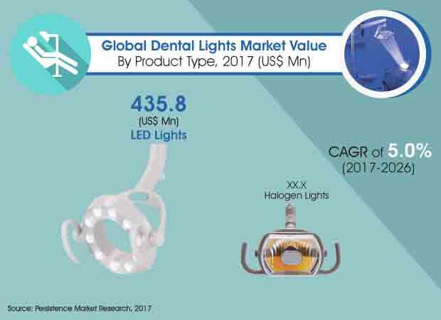 global dental lights market