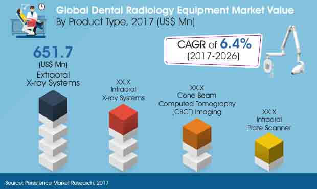 global dental radiology equipment market