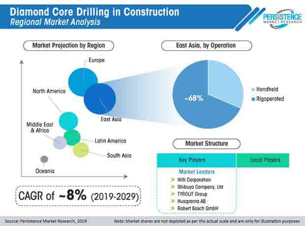 global diamond core drilling in construction market