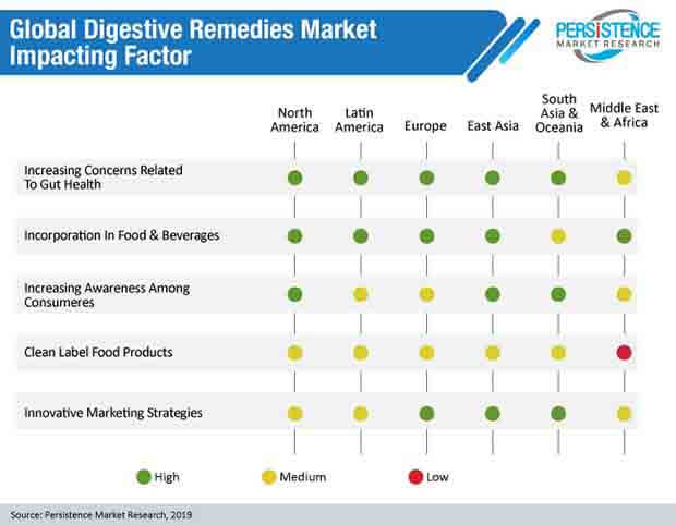global digestive remedies market