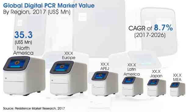 global-digital-pcr-market.jpg