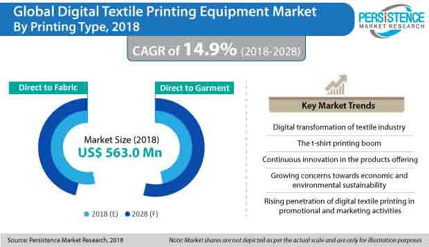 global digital textile printing equipment market