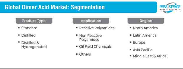 global dimer acid market segmentation