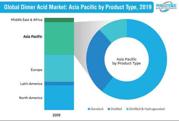 global-dimer-acid-market.jpg