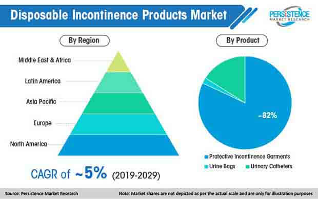 global disposable incontinence products market
